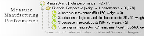Manufacturing measurement KPI - Balanced Scorecard metrics template example