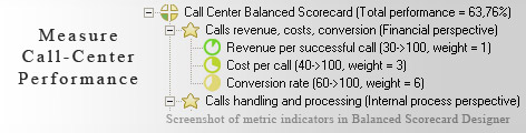 Call Center Measurement KPI - Balanced Scorecard metrics template example