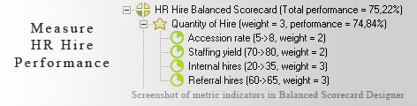 HR Hire Process Measurement KPI - Balanced Scorecard metrics template example