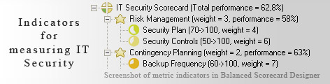 Measurement of IT Security KPI - Balanced Scorecard metrics template example