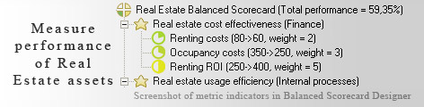 Real Estate Measurement KPI - Balanced Scorecard metrics template example