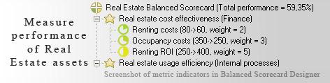 Key Performance Indicators KPIs For Real Estate Professional