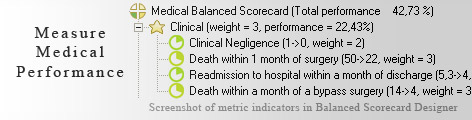 Medical scorecard KPI - Balanced Scorecard metrics template example
