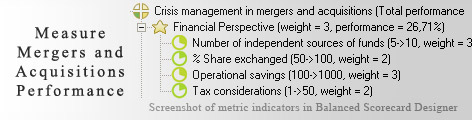 Mergers and Acquisitions Balanced Scorecard KPI - Balanced Scorecard metrics template example