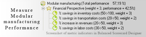 Modular manufacturing measurement KPI - Balanced Scorecard metrics template example