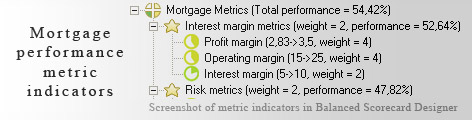 Mortgage measurement KPI - Balanced Scorecard metrics template example