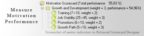 Motivation scorecard KPI - Balanced Scorecard metrics template example