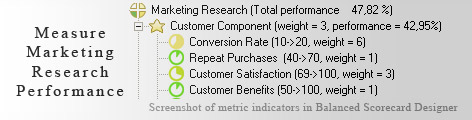 Marketing Research measurement KPI - Balanced Scorecard metrics template example
