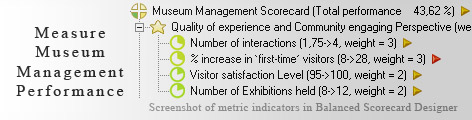 Museum Management KPI KPI - Balanced Scorecard metrics template example
