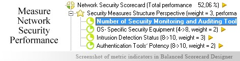 Network Security measuring KPI - Balanced Scorecard metrics template example