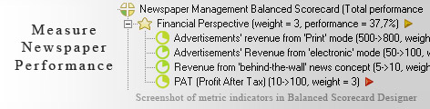 Newspaper Management scorecard KPI - Balanced Scorecard metrics template example