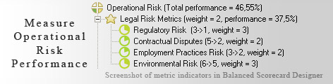 Operational Risk measuring KPI - Balanced Scorecard metrics template example