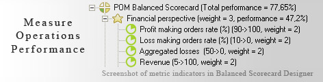 Operations scorecard KPI - Balanced Scorecard metrics template example