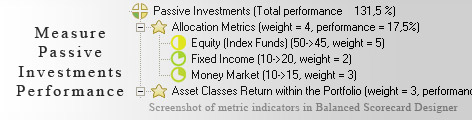 Passive Investments measurement KPI - Balanced Scorecard metrics template example