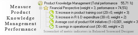 Product Knowledge Management measurement KPI - Balanced Scorecard metrics template example