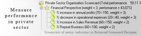 Private Sector KPI KPI - Balanced Scorecard metrics template example