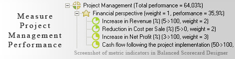 Project Management measurement KPI - Balanced Scorecard metrics template example