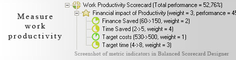 Productivity measuring KPI - Balanced Scorecard metrics template example