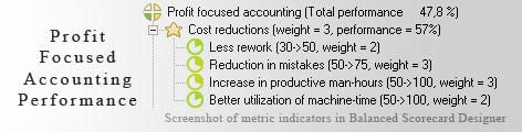 Profit Focused Accounting Balanced Scorecard KPI - Balanced Scorecard metrics template example