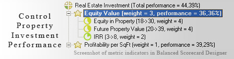 Property Investment KPI KPI - Balanced Scorecard metrics template example