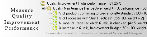 Quality Improvement measurement KPI - Balanced Scorecard metrics template example