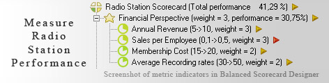 Radio Station KPI KPI - Balanced Scorecard metrics template example