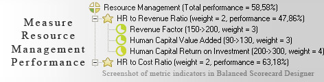 Resource Management measurement KPI - Balanced Scorecard metrics template example