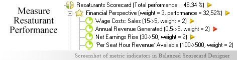 Restaurant measuring KPI - Balanced Scorecard metrics template example