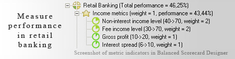 Retail Banking measurement KPI - Balanced Scorecard metrics template example