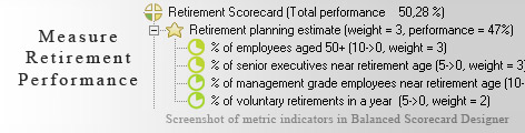 Retirement KPI KPI - Balanced Scorecard metrics template example