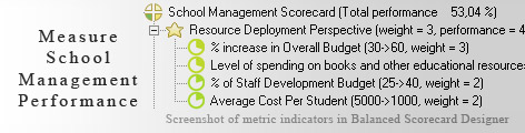 School Management KPI KPI - Balanced Scorecard metrics template example