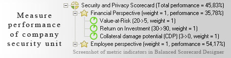Security and Privacy Balanced Scorecard KPI - Balanced Scorecard metrics template example