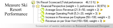 Ski Resort measurement KPI - Balanced Scorecard metrics template example