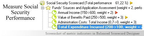 Social Security Balanced Scorecard KPI - Balanced Scorecard metrics template example