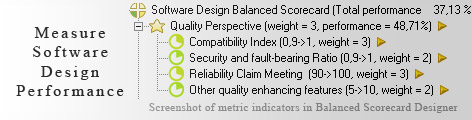 Software Design measuring KPI - Balanced Scorecard metrics template example
