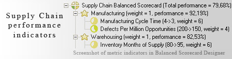 Supply Chain measurement KPI - Balanced Scorecard metrics template example