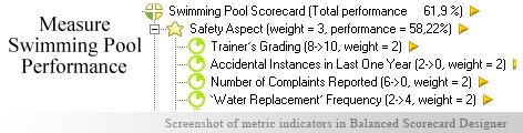 Swimming Pool scorecard KPI - Balanced Scorecard metrics template example