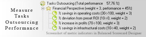 Tasks Outsourcing measurement KPI - Balanced Scorecard metrics template example