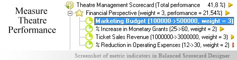 Theatre Management KPI KPI - Balanced Scorecard metrics template example