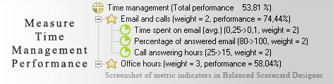 Time Management measuring KPI - Balanced Scorecard metrics template example