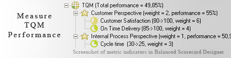 TQM measurement KPI - Balanced Scorecard metrics template example
