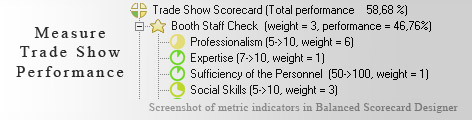 Trade Show KPI KPI - Balanced Scorecard metrics template example