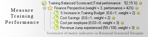 Training KPI KPI - Balanced Scorecard metrics template example