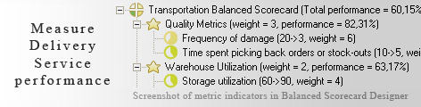 Transportation KPI KPI - Balanced Scorecard metrics template example