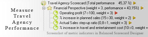 Travel Agency KPI KPI - Balanced Scorecard metrics template example