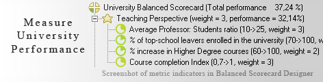 University Scorecard measurement KPI - Balanced Scorecard metrics template example