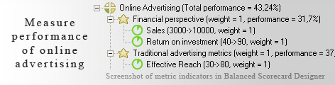 Web Advertising KPI KPI - Balanced Scorecard metrics template example