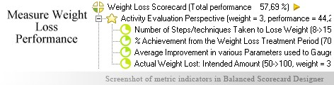 Weight Loss measurement KPI - Balanced Scorecard metrics template example