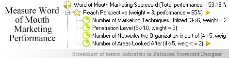 Word of Mouth Marketing measuring KPI - Balanced Scorecard metrics template example