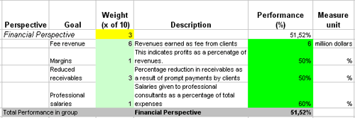fanancial kpis for business scorecard of an accounting firm
